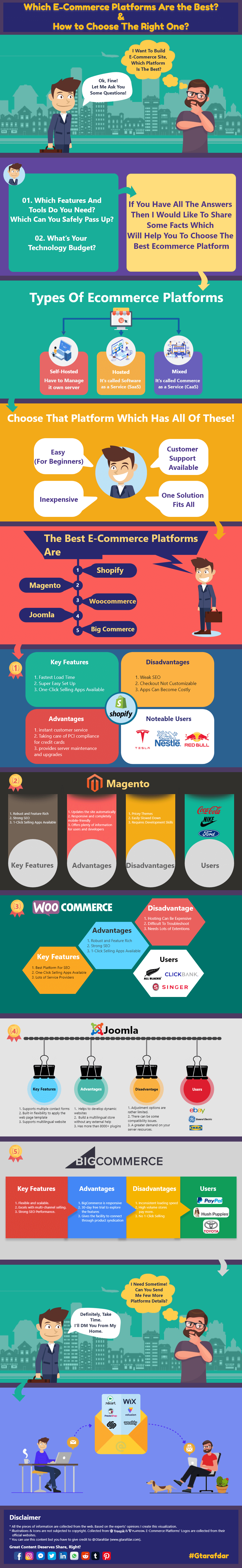 Best E Commerce Platforms Gtarafdar