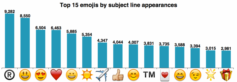 emoji stat for subject lines - gtarafdar